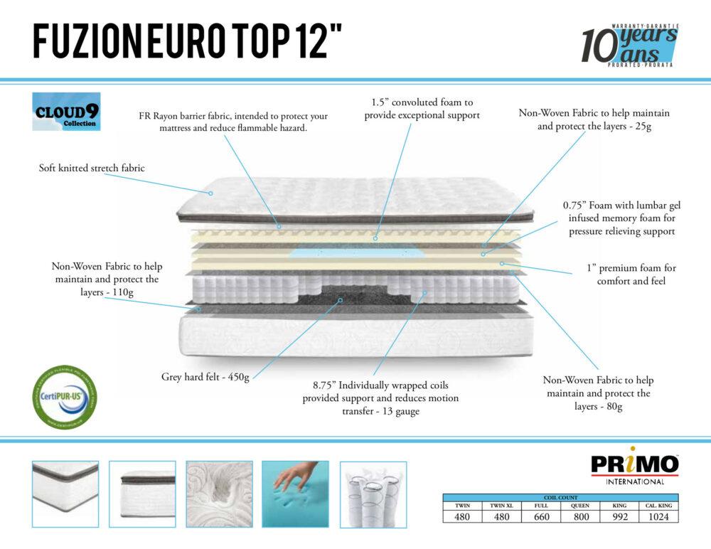 22847 - Eurotop Pocketcoil Mattress Specsheet - PR-Fuzion-Lifestyle-12